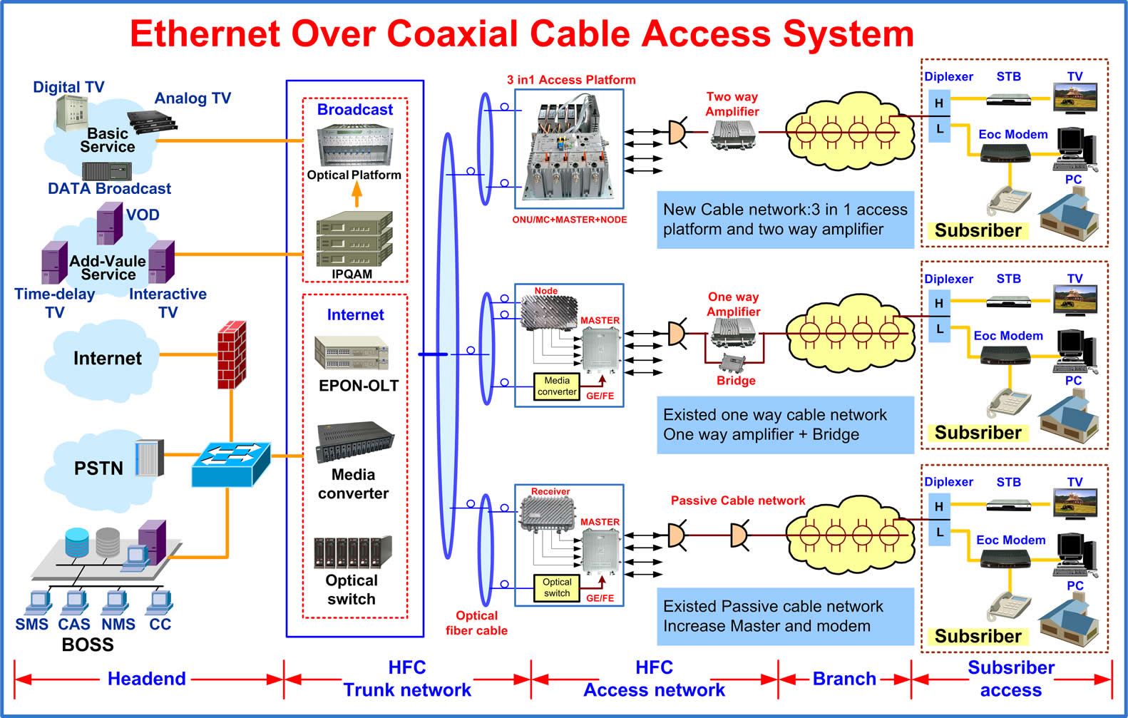Cable Tv System Diagram Wiring Diagrams Data Todayfalcom Technology Eoc Block Comcast Phone