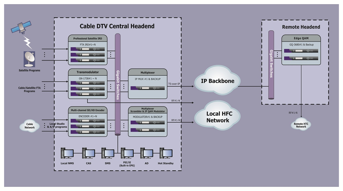falcom technology analog digital headend design and installationanalog digital headend design and installation